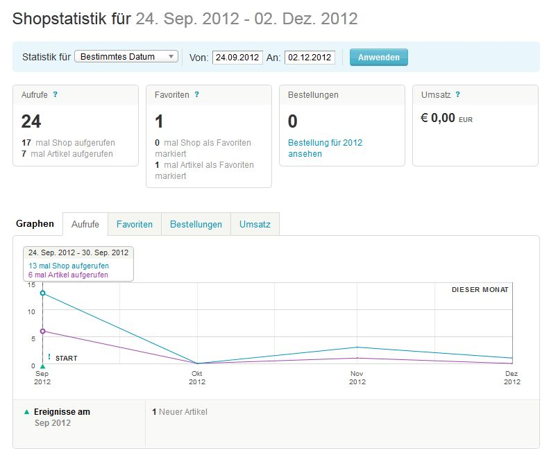 Dein Etsy - Shopstatistik - Gretels Werke Statistik 24092012 02122012